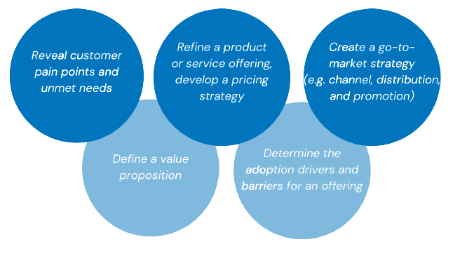 Marketing research objectives